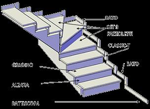 Misure Gradini Scale Interne.Gradini Legno Vendita Online